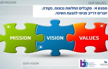 סיכום מפגש 4 | 18.06.19 | מקבלים החלטות נכונות ויוצרים דרייב פנימי לשינוי